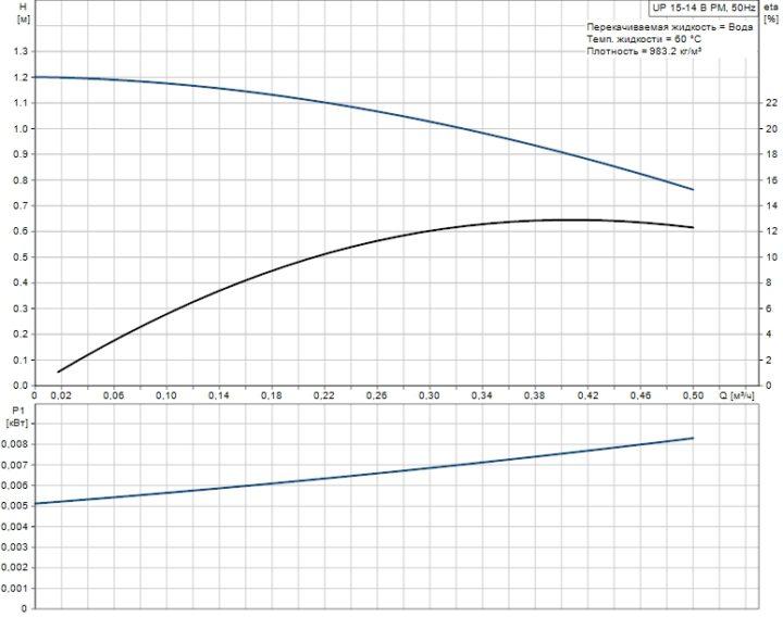 Рабочая характеристика циркуляционного насоса Grundfos COMFORT 15-14 B PM