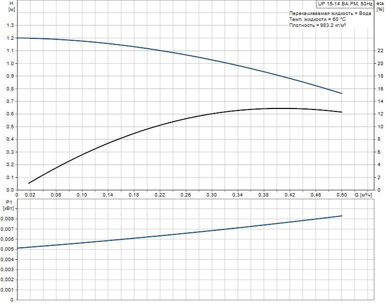 Рабочая характеристика циркуляционного насоса Grundfos COMFORT 15-14 BA PM
