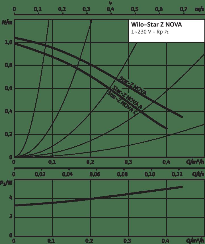 Технические-характеристики-насоса- Wilo Star-Z NOVA
