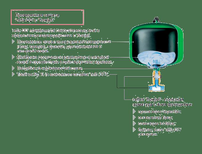 Устройство-расширительного-бака-для-горячей-воды-Refix-DD