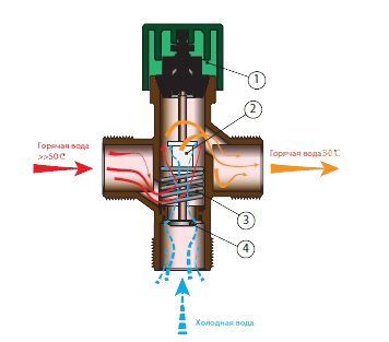 Термостатический смесительный клапан Meibes.