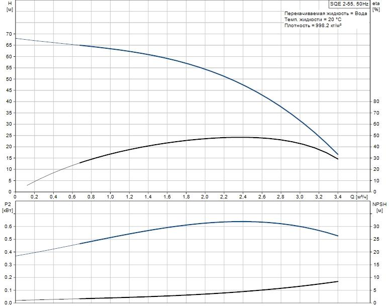 Рабочая характеристика скважинного насоса Grundfos SQE 2-55