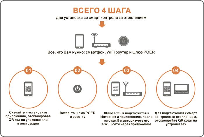 Схема подключения интернет термостата POER