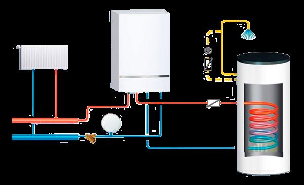 одноконтурный газовый котел для отопления