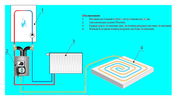 Схема подключения группы Thermix к котлу и теплому полу.