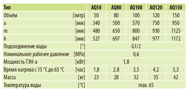 Водонагреватель электрический Aquastic AQ 50