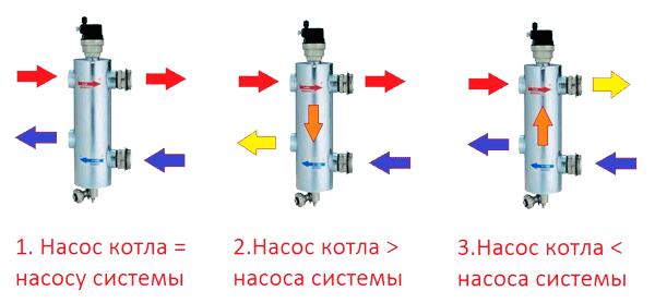 Схема работы гидрострелки (гидравлического разделителя)