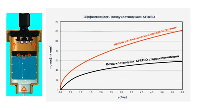 Новые воздухоотводчики AFRISO арт. 7773500