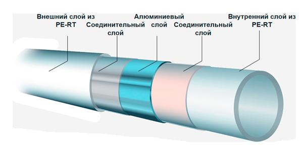 металлопласт PERT-AL-PERT Maincor для отопления дома.