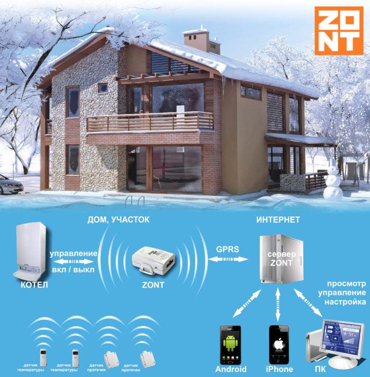 GSM термостат для котла zont