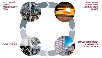 Полный производственный цикл завода Fondital