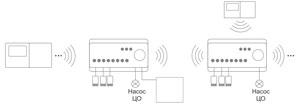 Режим глобальный 2 для контроллера Auraton 8D RTH