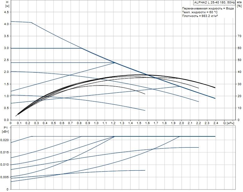 Рабочая характеристика циркуляционного насоса Grundfos ALPHA2 L 25-40