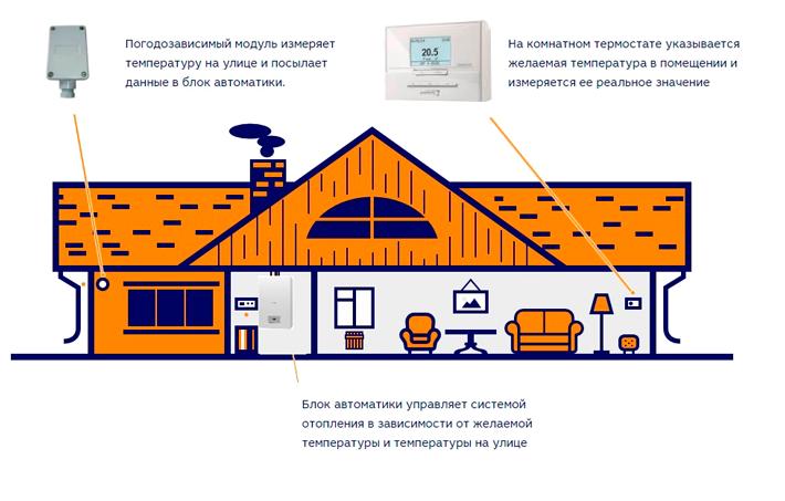 погодозависимая автоматика управления отоплением protherm