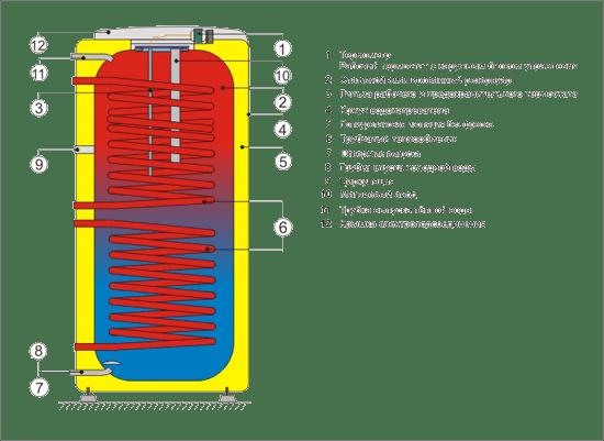 Схема бойлера косвенного нагрева Drazice OKC 250 NTRR