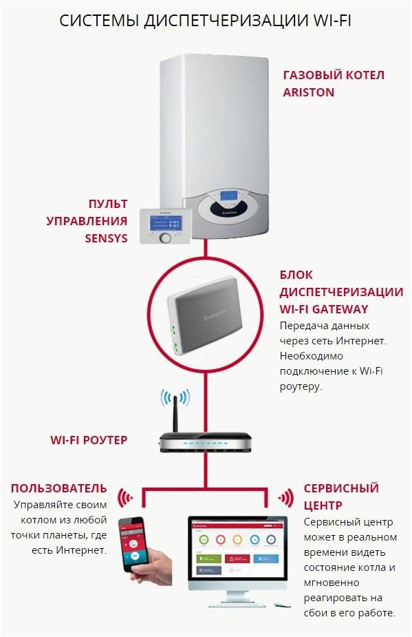 Система управления Ariston через wi-fi