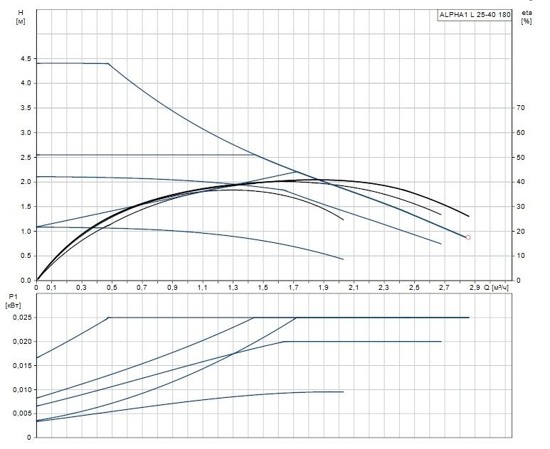 Рабочая характеристика циркуляционного насоса Grundfos ALPHA1 L 25-40