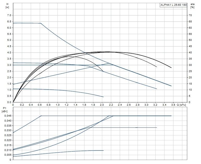 Рабочая характеристика циркуляционного насоса Grundfos ALPHA1 L 25-60