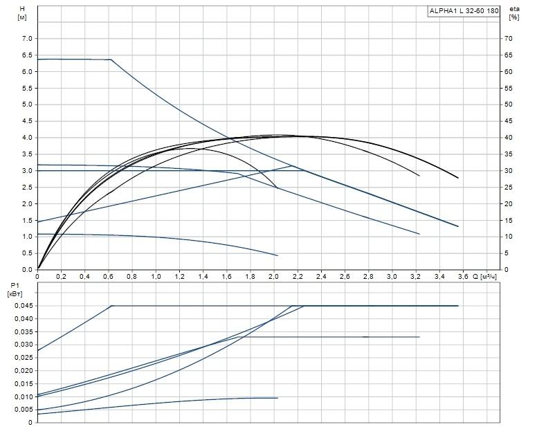 Рабочая характеристика циркуляционного насоса Grundfos ALPHA1 L 32-60