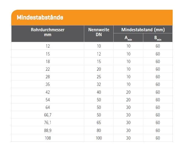Таблица-минимальных-растояний-для-монтажа-пресс-фитингов-sanha