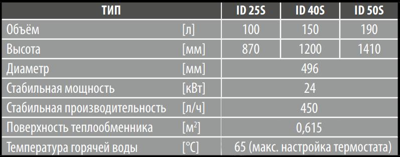 Характеристики модельного ряда ID...S бойлеров косвенного нагрева AQUASTIC