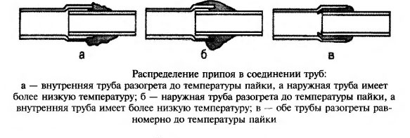 Распределение припоя в соединениях медных труб в зависимости от температуры