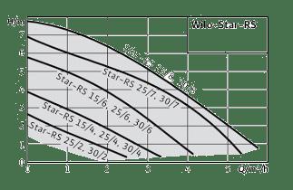 Технические-характеристики-насоса-Wilo-Star