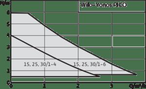 Технические-характеристики-насоса-Wilo-YONOS-PICO-2