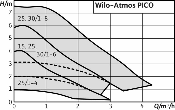 технические характеристики насосов Wilo Atmos PICO
