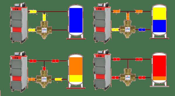 принцип-работы-термостатического-противоконденсационного-клапана-BARBERI