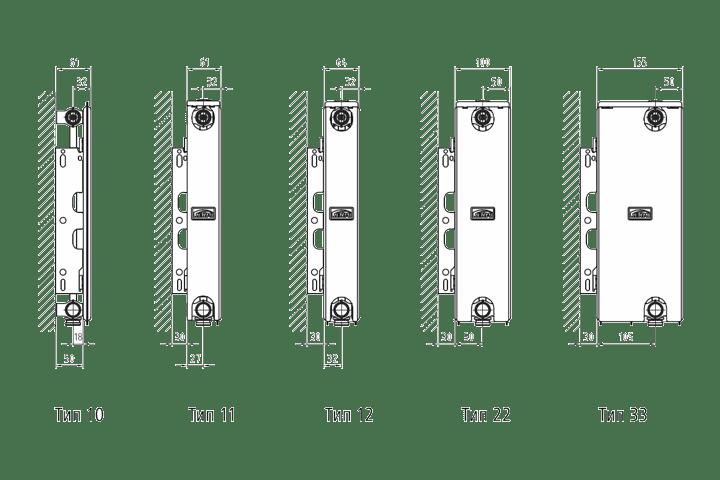 Kermi-типы-и-размеры-радиаторов