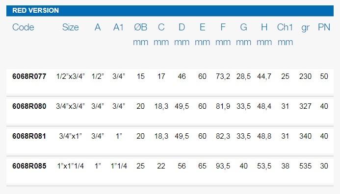 Размеры шаровых кранов FIV 6068R таблица