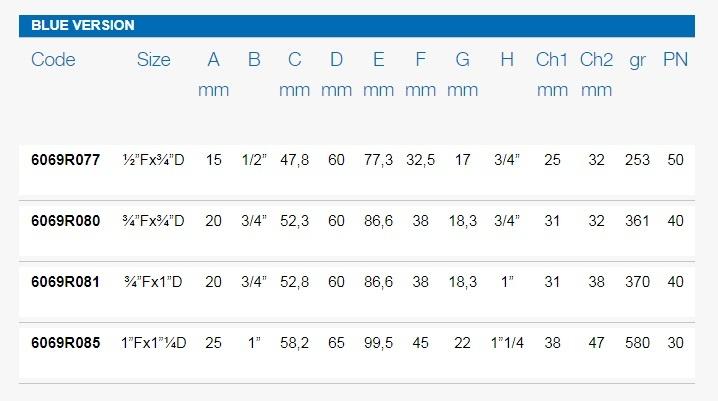 Размеры шаровых кранов FIV 6069R таблица