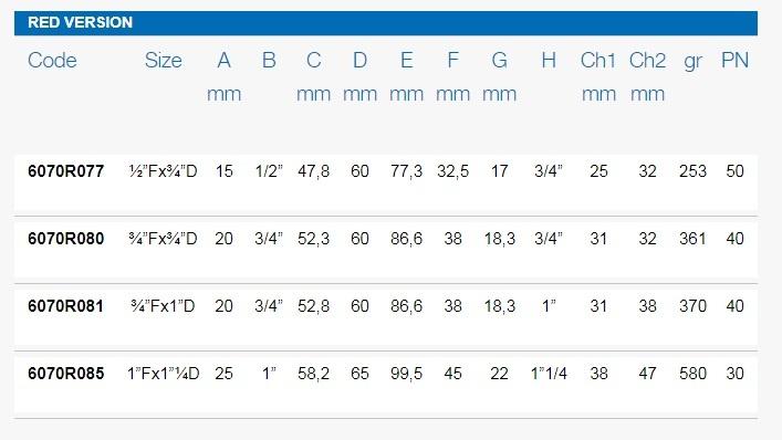 Размеры шаровых кранов FIV 6070R таблица