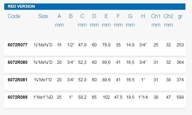 Размеры шаровых кранов FIV 6072R таблица