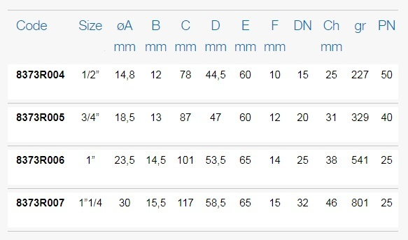 Размеры шаровых кранов FIV 8373