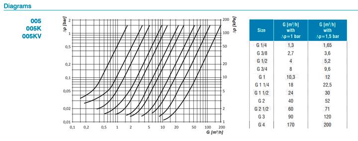 Технические-параметры-обратных-клапанов-Barberi